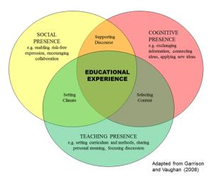 coi-presentation-diagram.jpg